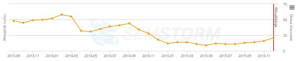 Wykres widoczności witryny, wskazujący na obecność filtra algorytmicznego