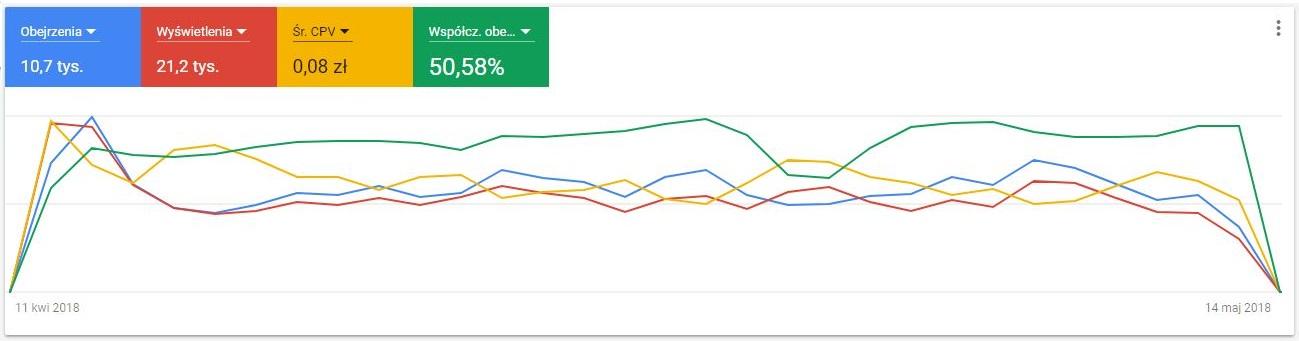 Przykładowe wyniki kampanii wideo