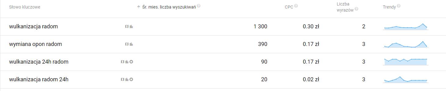 Średnia miesięczna liczba wyszukiwań