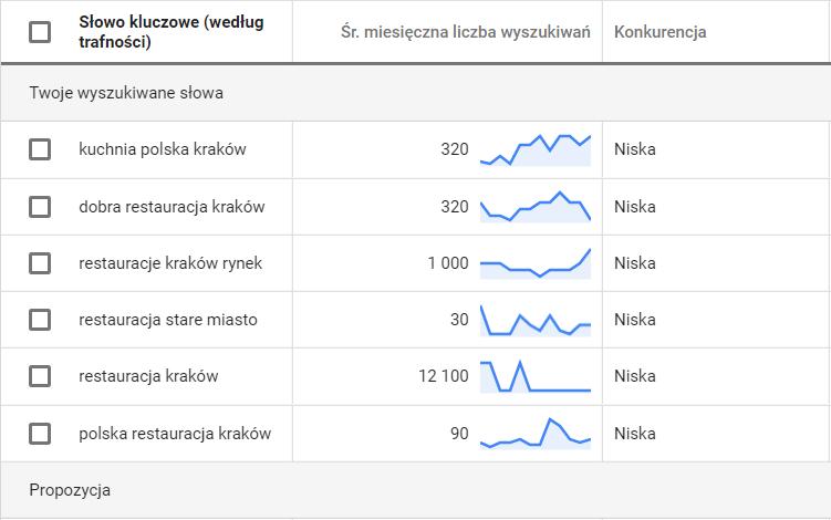Średnia miesięczna liczba wyszukiwań fraz kluczowych na Kraków.