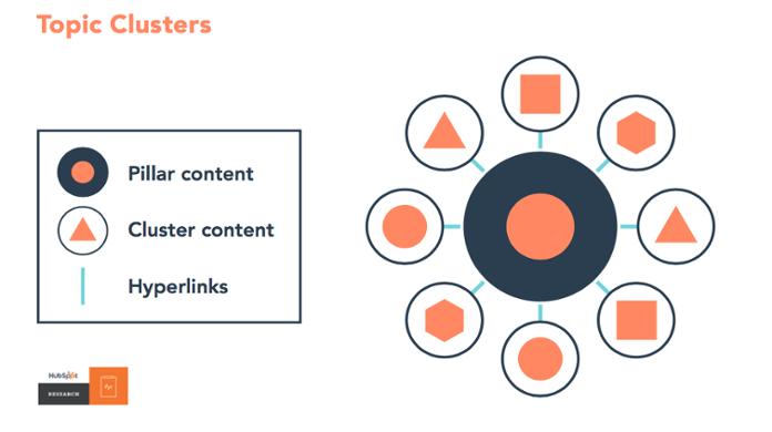 Hubspot pillar content
