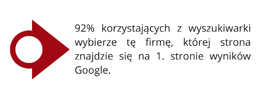 92% korzystających z wyszukiwarki wybierze firmę, której strona znajdzie się na 1. stronie wyników Google
